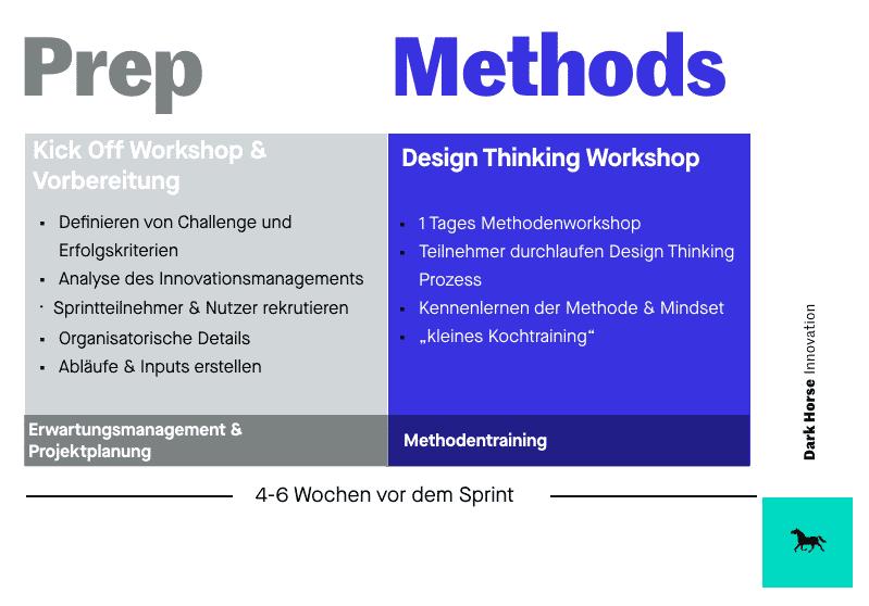 Design Thinking Kick Off Workshop & Vorbereitung und Methodentraining