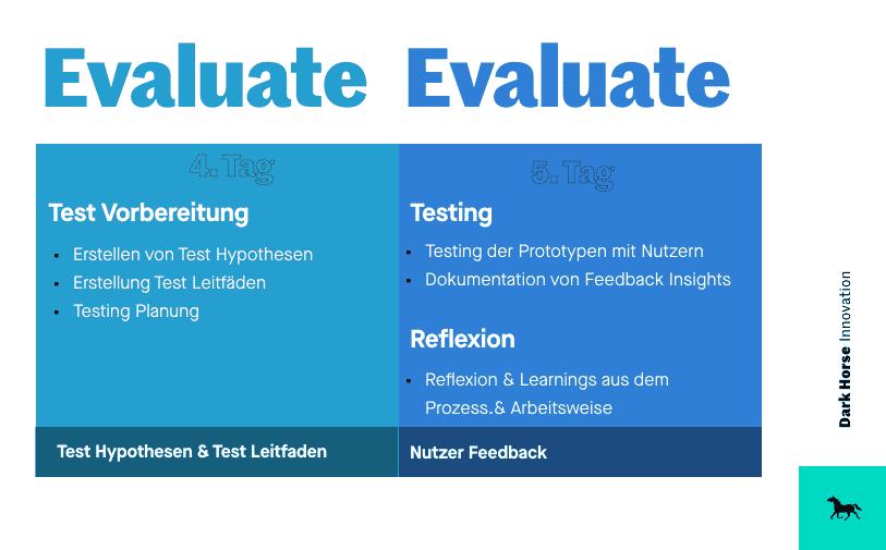 Design Thinking Sprint - Wir empfehlen außerdem, den Sprint in zwei Arbeitsblöcke aufzuteilen (3 Tage »Explore & Create« und 2 Tage »Evaluate«)