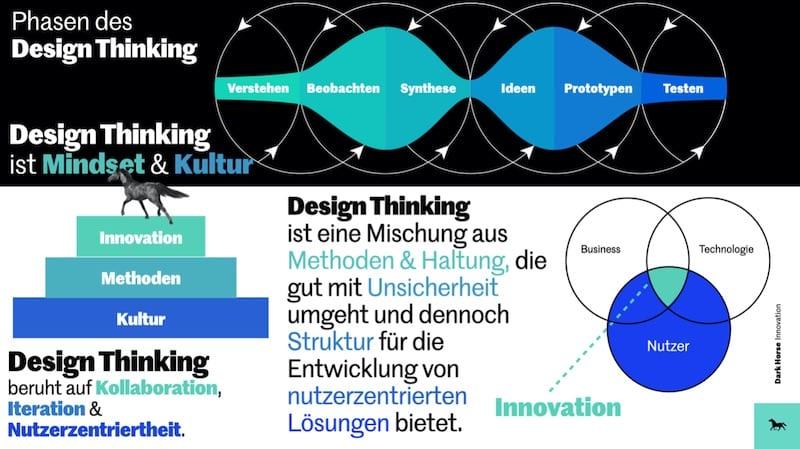 Design Thinking Mindset und Kultur