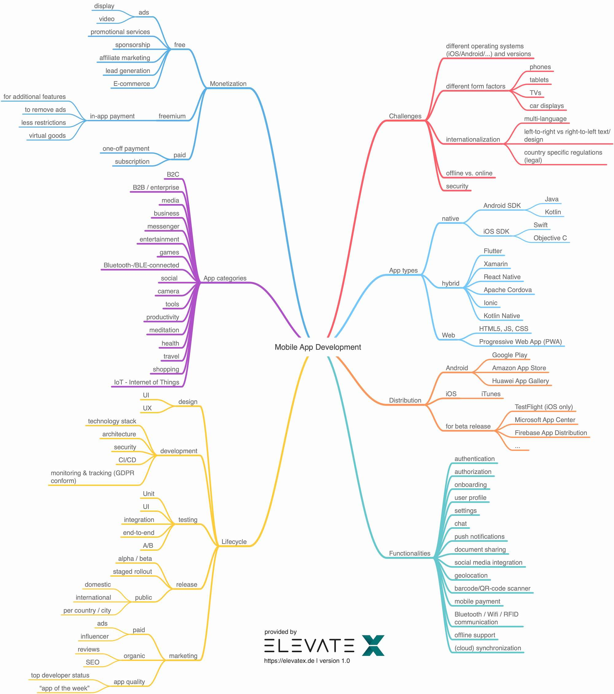 Mobile App Development Mind Map ElevateX