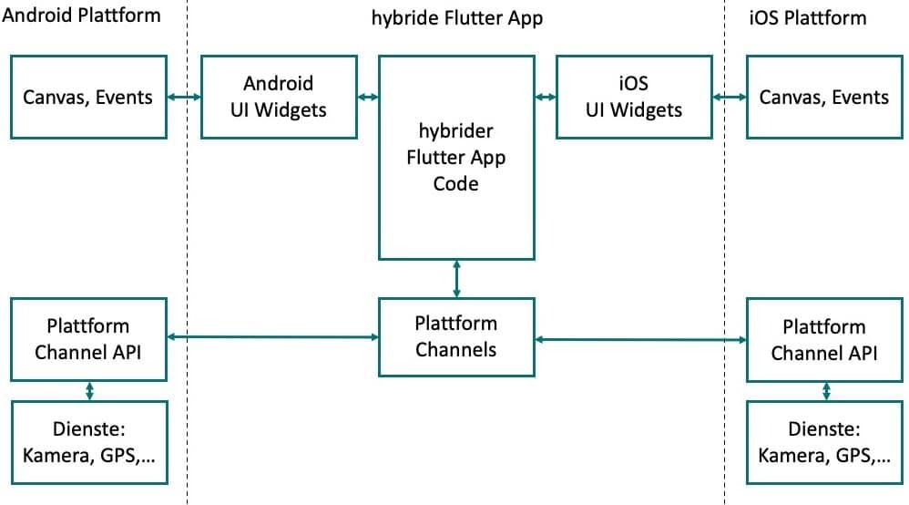 Flutter Cross-Plattform-Adnroid-iOS-App Entwicklung