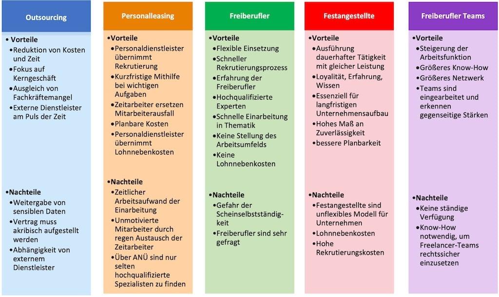 ElevateX Vergleich: IT Unterstützung in Unternehmen