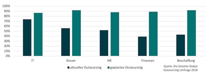 Global Outsourcing Umfrage
