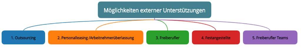 Möglichkeiten externe IT Unterstützung